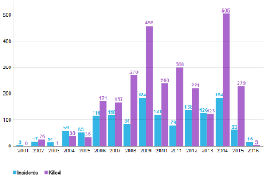 Militant Activities (Grenade, Mortar & Rockets Attacks) In Pakistan Since 2001