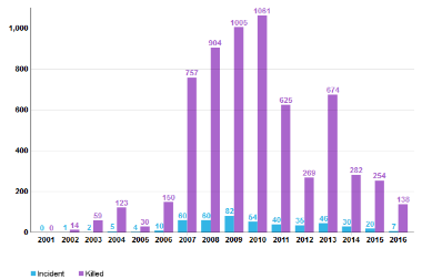 Suicide Attacks In Pakistan Since 2001