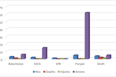 Slight increase in number of militant attacks in January 2017: PICSS Report