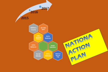 Implementing National Action Plan; An Assessment