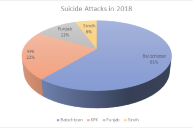 Suicide attacks as the major tool of militants fighting against the state.